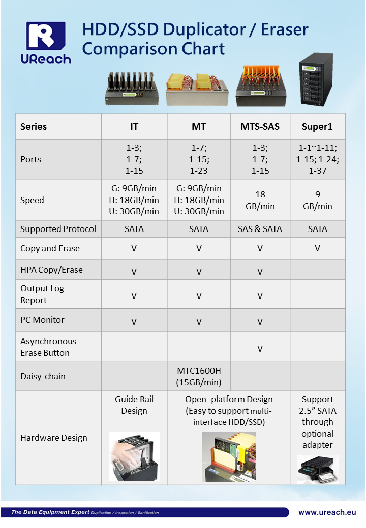 HDD Series Compare Chart